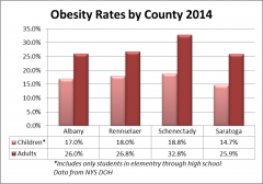 Obesity Rates.png