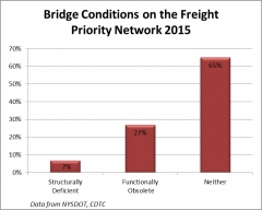 Freight Bridges.png