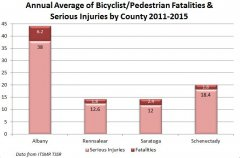 Bicyclist and Pedestrian Fatal and Serious Injury Crash Statistics.JPG
